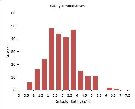 Catalytic woodstoves